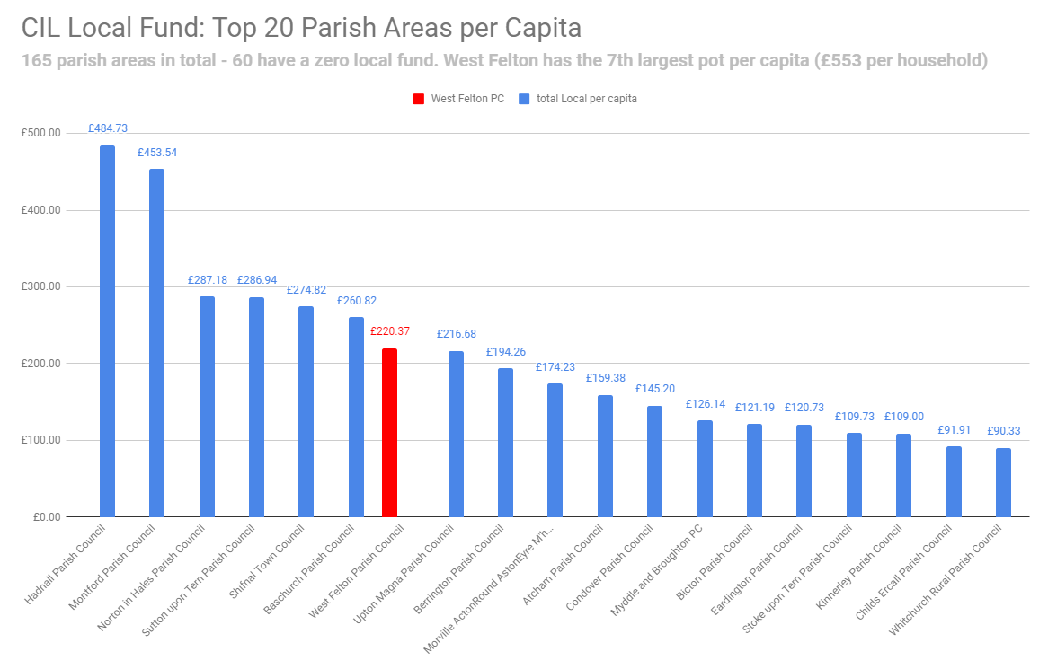 CIL Local Fund: Top 20 parish areas per capita Shropshire