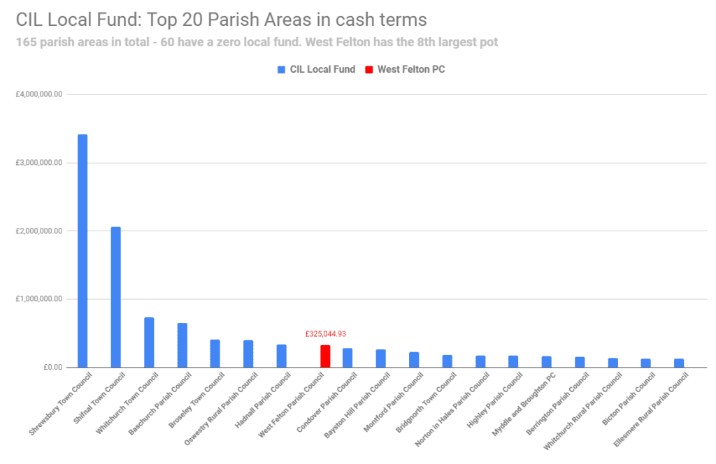 CIL Local Fund: Top 20 parish areas in cash terms