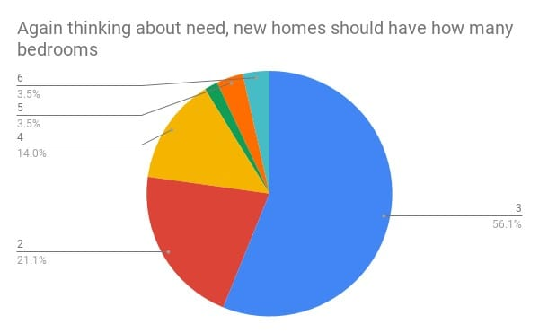 Pie chart: The majority want 3 bedroom homes with 2 bedrooms the next favoured option