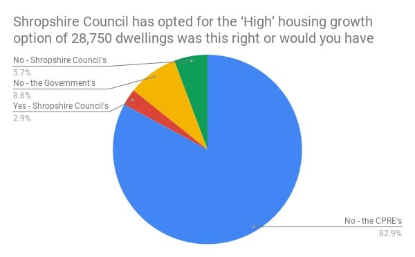 Pie chart: People overwhelmingly backed the CPRE growth figures. Only 2.9% backed Shirehall's target for the Shropshire Council Local Plan