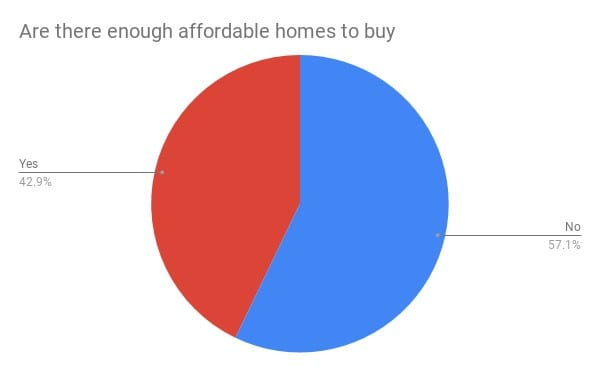 pie chart: The majority also thought that there weren't enough affordable homes to buy in the division