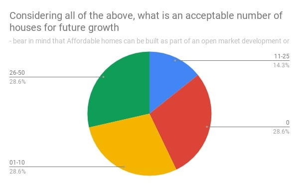 pie chart: Respondents want to see lower housing growth than the 65 Shirehall is pushing