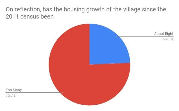pie chart: 75.7% said too many houses since 2011