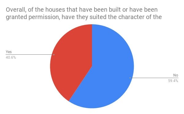 pie chart: 59.4% said the house built didn't suit character of area