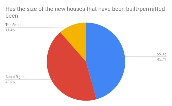 pie chart: On balance, more people thought houses were too big