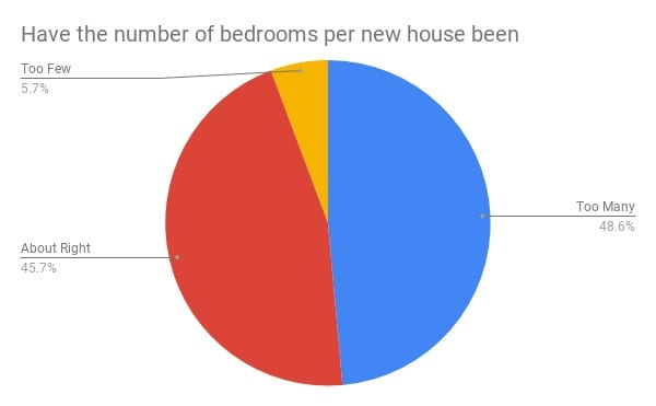 pie chart: More people thought houses had too many bedrooms