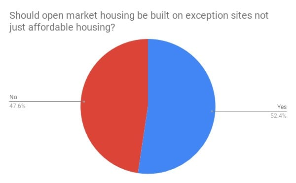 pie chart: Most people thought open market housing should be built on exception sites & not just affordable housing