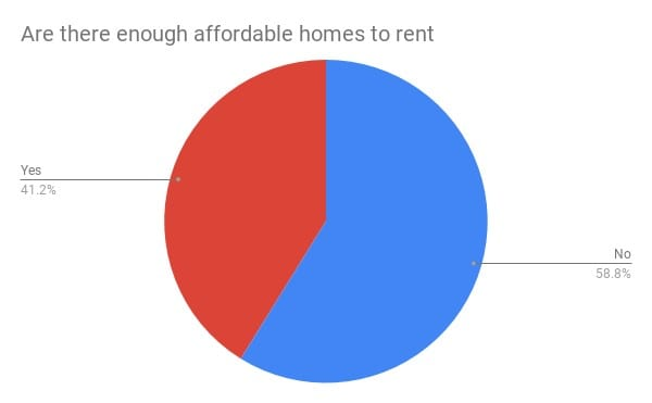 pie chart: The majority of responses thought that there weren't enough affordable homes to rent in the division